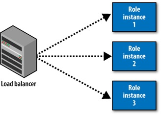 Understanding Windows Azure Roles
