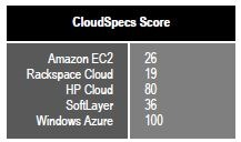 cloudspec-score